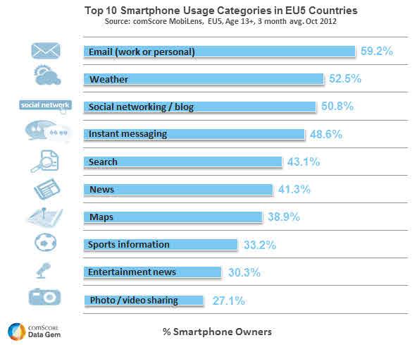 Wie Smartphone Besitzer in den Top 5 EU Ländern ihr Smartphone benutzen
