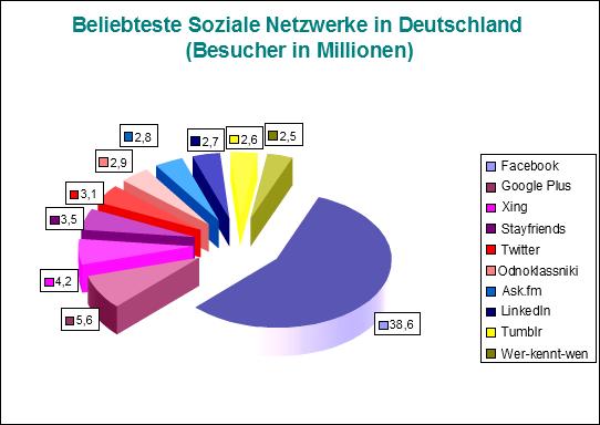 Welche sozialen Netzwerke nutzen die Deutschen?