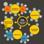 Leitfaden: Sichere Verbindungen mit SSL - Zertifikaten