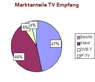Marktanteile TV Empfang Verbreitungswege