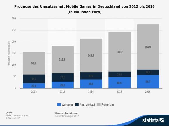 Anzahl der Nutzer von Online- und/oder Browsergames in Deutschland von 2008 bis 2014 (in Millionen)