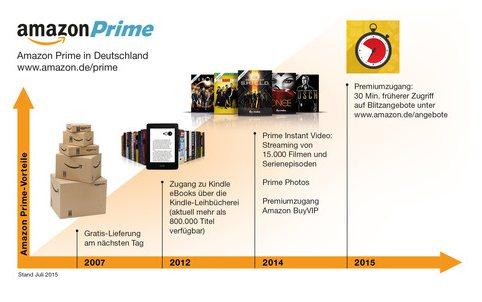 Prime Kunden: 30 Minuten schneller Zugang zu allen Blitzangeboten von Amazon
