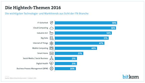 Die wichtigsten Hightech-Themen und Trends 2016