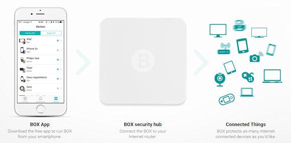 Bitdefender Box: Schutz für alle Geräte im eigenen WLAN