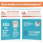 Warum jedes Team Arbeitsmanagement-Tools benötigt (Infografik)
