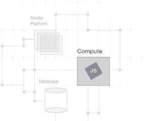Wix Code API - Schnittstellen - auch für Drittanbieter wie Google, Amazon, eBay, Paypal und mehr