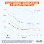 Samsung Galaxy S20 Preisprognose für die ersten 12 Monate