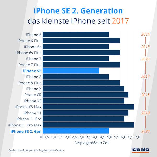 iPhone SE 2 - Vergleich der Größe zu anderen iPhones