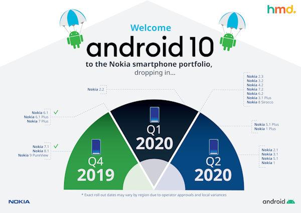 Android 10 Verteilung auf Nokia Smartphones