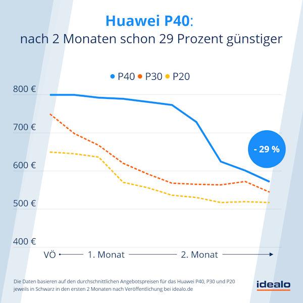 Preisentwicklung Huawei P40 in den ersten 2 Monaten