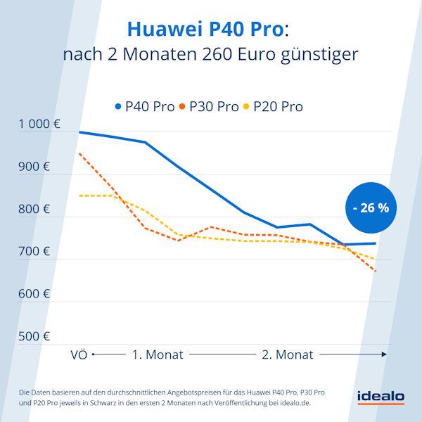 Preisentwicklung Huawei P40 Pro in den ersten 2 Monaten