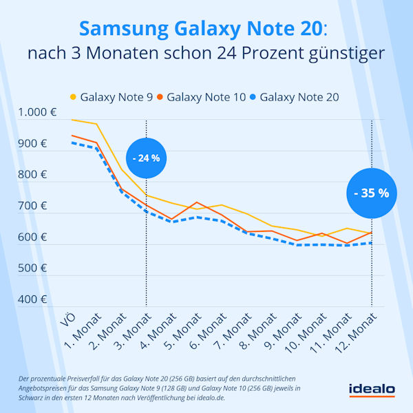 Preisentwicklung Prognose Samsung Galaxy Note S20