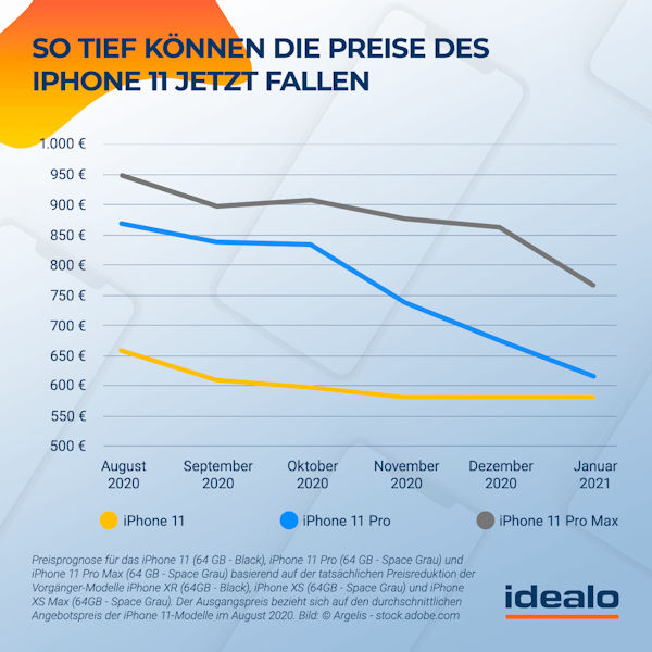 Preisprognose für das iPhone 11 laut idealo.de