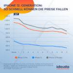 Preisprognose für das neue iPhone 12 laut idealo.de