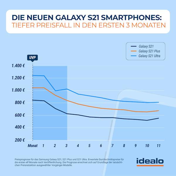 Preisprognose Samsung Galaxy S21 Smartphones