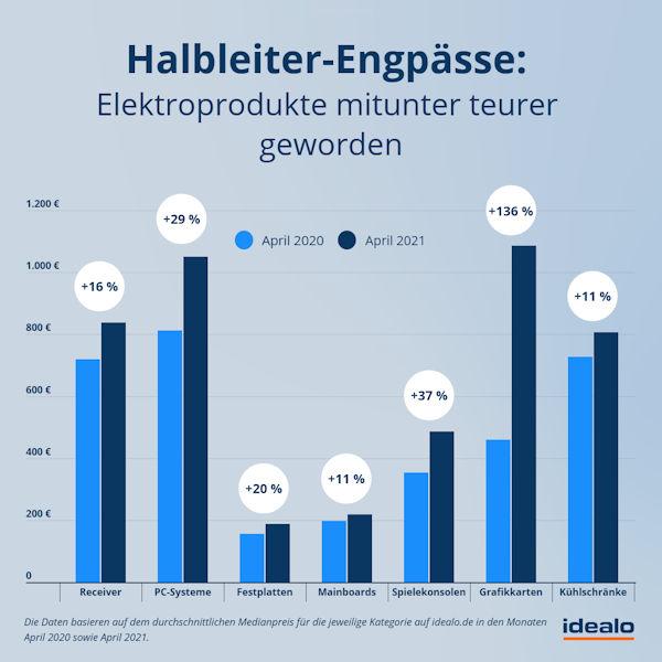 Halbleiterengpass: Auswirkung auf die Preise von Notebook & Co (idealo.de)