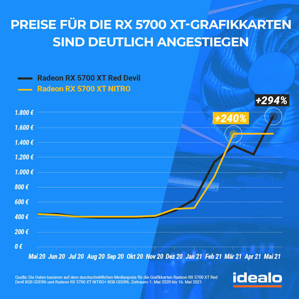 Preisentwicklung Radeon RX 5700 XT laut idealo.de